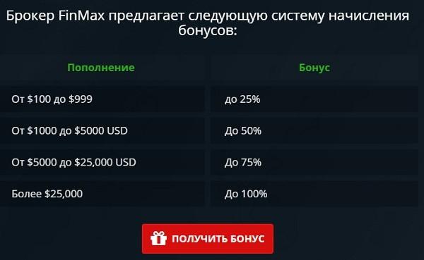 Бинарные Опционы Бонус На Пополнение