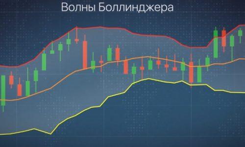 Индикатор волны Боллинджера в бинарных опционах