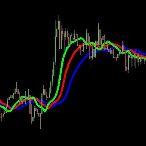 Стратегия «Аллигатор» для бинарных опционов